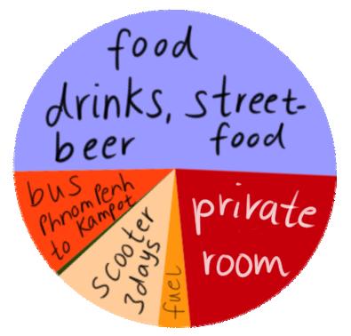 kampot expenses chart