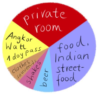 siem reap expenses chart